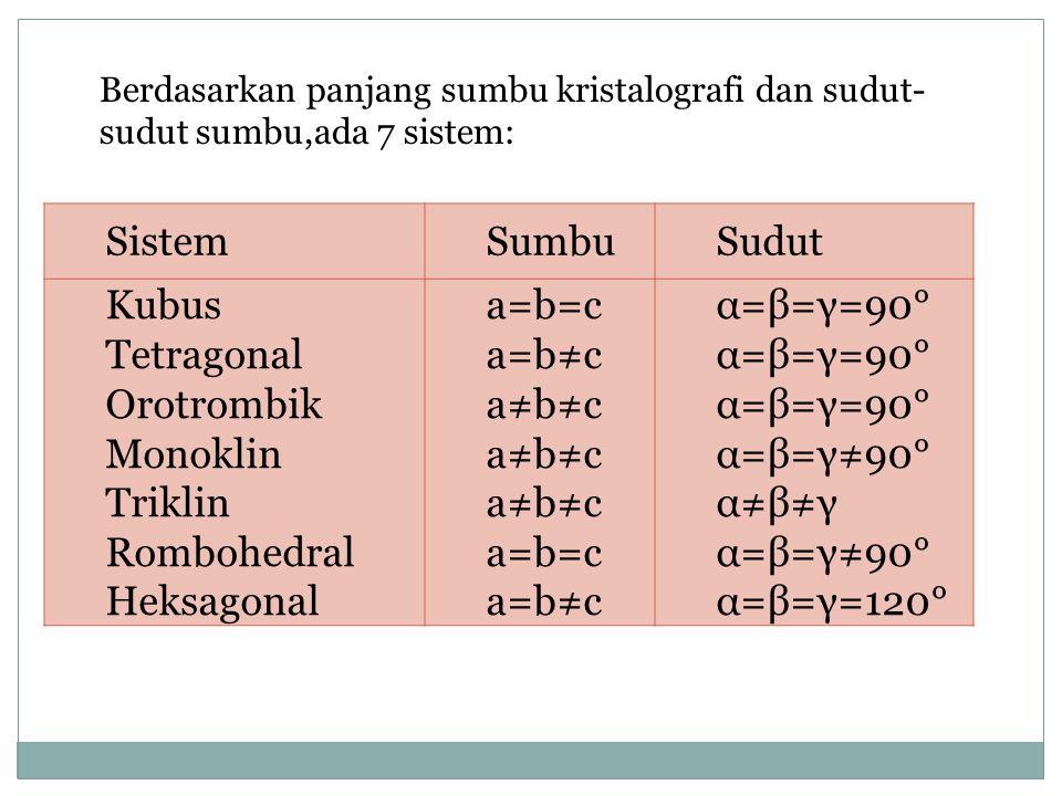 SistemSumbuSudut Kubus Tetragonal Orotrombik Monoklin Triklin Rombohedral Heksagonal a=b=c a=b≠c a≠b≠c a=b=c a=b≠c α=β=γ=90° α=β=γ≠90° α≠β≠γ α=β=γ≠90°