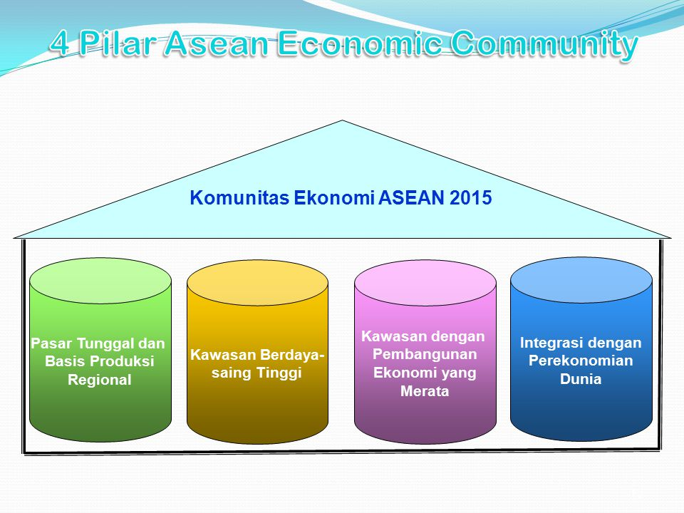 13 Pasar Tunggal dan Basis Produksi Regional Kawasan Berdaya- saing Tinggi Kawasan dengan Pembangunan Ekonomi yang Merata Integrasi dengan Perekonomia