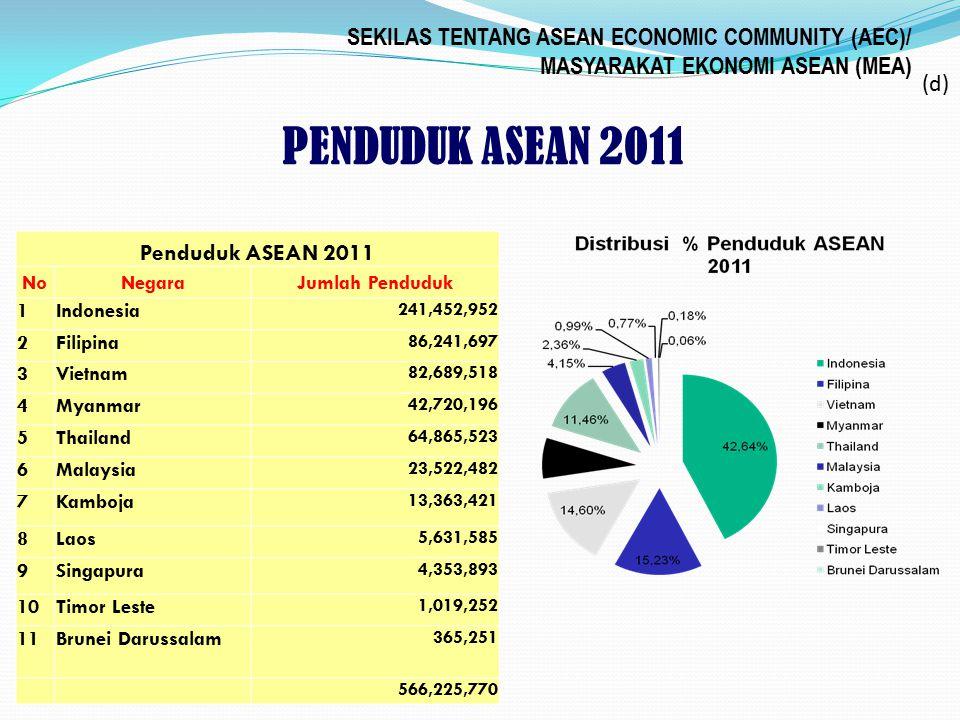 SEKILAS TENTANG ASEAN ECONOMIC COMMUNITY (AEC)/ MASYARAKAT EKONOMI ASEAN (MEA) Penduduk ASEAN 2011 NoNegaraJumlah Penduduk 1Indonesia 241,452,952 2Fil