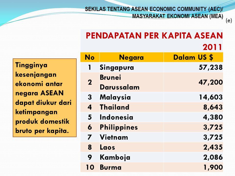 SEKILAS TENTANG ASEAN ECONOMIC COMMUNITY (AEC)/ MASYARAKAT EKONOMI ASEAN (MEA) PENDAPATAN PER KAPITA ASEAN 2011 NoNegaraDalam US $ 1Singapura57,238 2