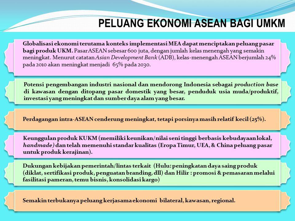 PELUANG EKONOMI ASEAN BAGI UMKM Perdagangan intra-ASEAN cenderung meningkat, tetapi porsinya masih relatif kecil (25%). Globalisasi ekonomi terutama k