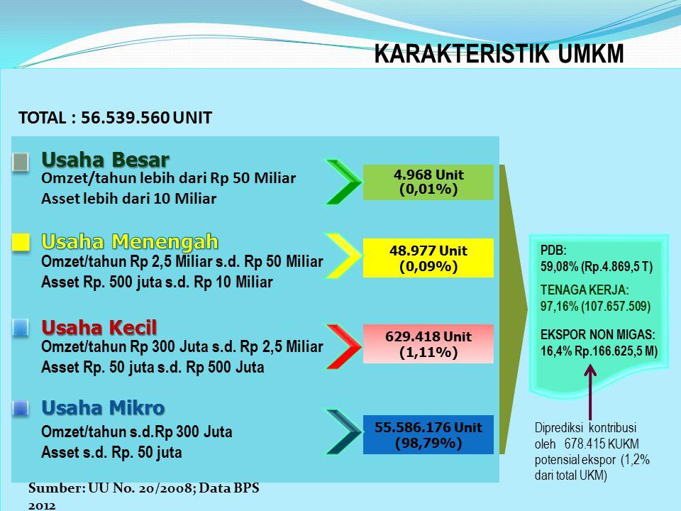 KARAKTERISTIK UMKM Sumber: UU No. 20/2008; Data BPS 2012 55.586.176 Unit (98,79%) 629.418 Unit (1,11%) 48.977 Unit (0,09%) 4.968 Unit (0,01%) TOTAL :