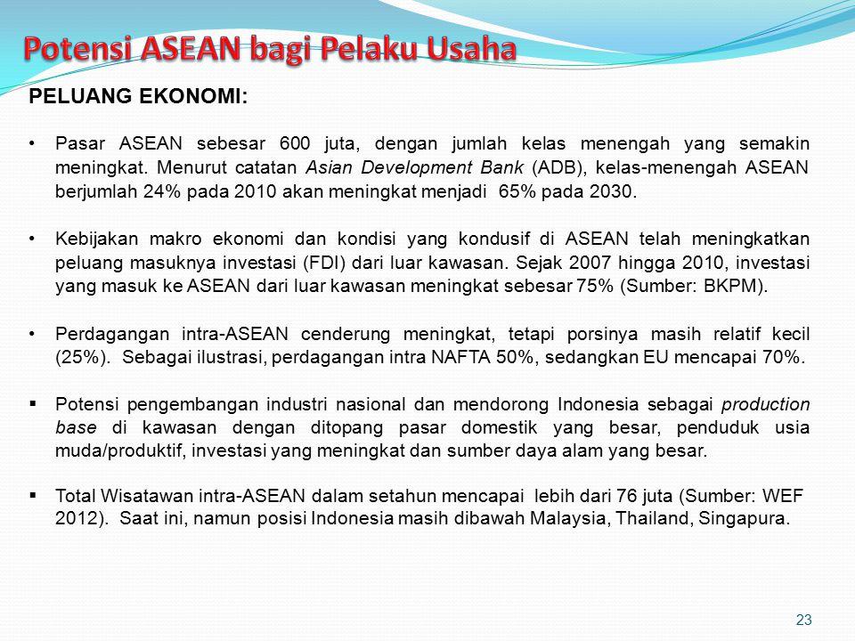PELUANG EKONOMI: Pasar ASEAN sebesar 600 juta, dengan jumlah kelas menengah yang semakin meningkat. Menurut catatan Asian Development Bank (ADB), kela