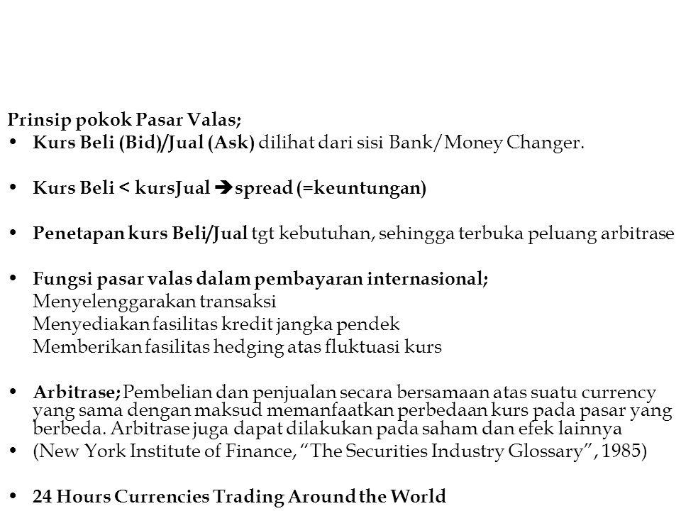 Prinsip pokok Pasar Valas; Kurs Beli (Bid)/Jual (Ask) dilihat dari sisi Bank/Money Changer. Kurs Beli < kursJual  spread (=keuntungan) Penetapan kurs