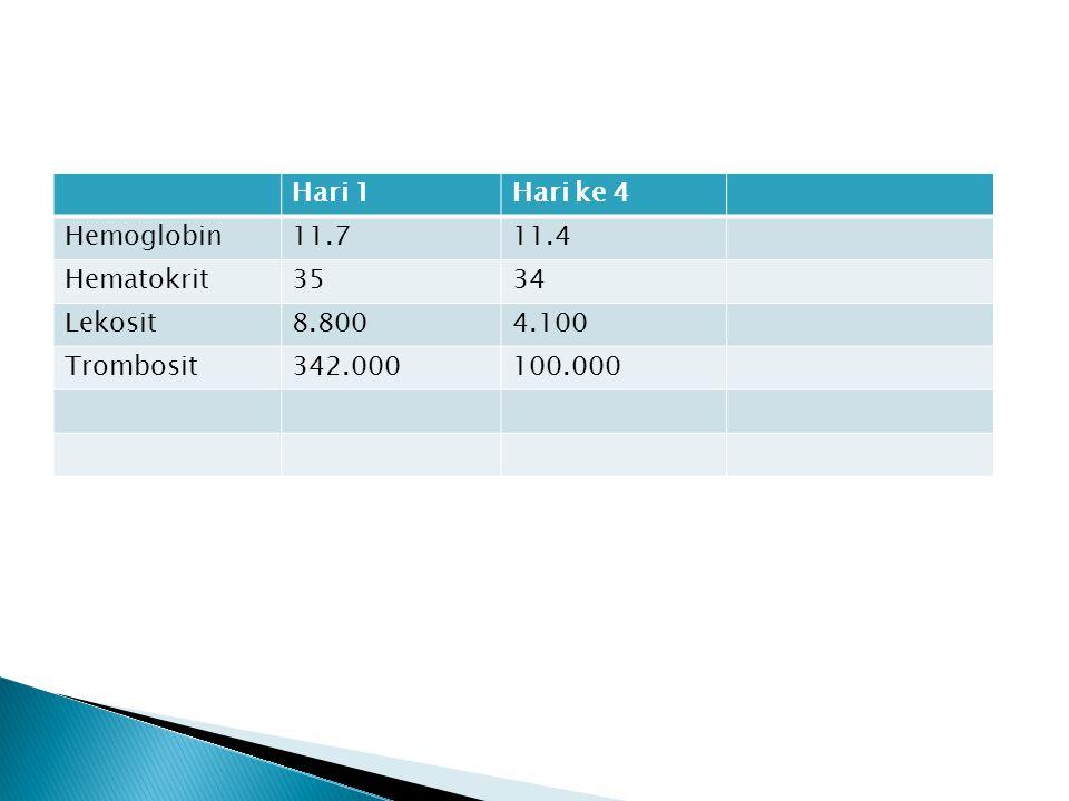 Hari 1Hari ke 4 Hemoglobin11.711.4 Hematokrit3534 Lekosit8.8004.100 Trombosit342.000100.000