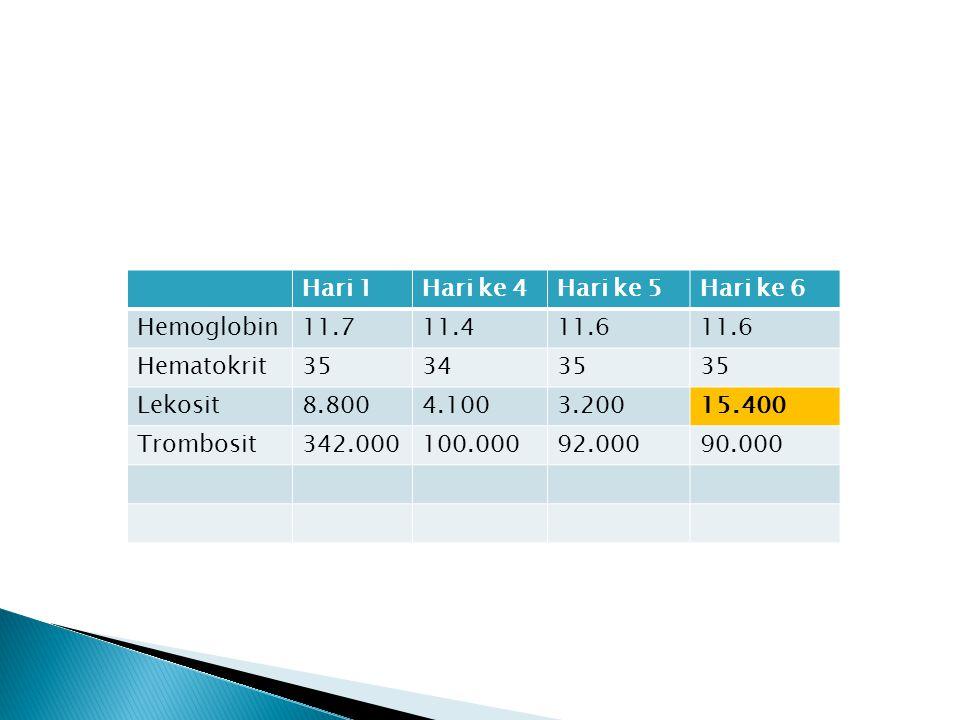 Hari 1Hari ke 4Hari ke 5Hari ke 6 Hemoglobin11.711.411.6 Hematokrit353435 Lekosit8.8004.1003.20015.400 Trombosit342.000100.00092.00090.000