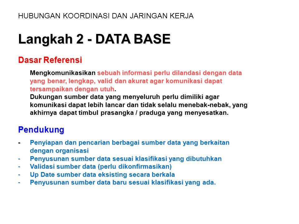 HUBUNGAN KOORDINASI DAN JARINGAN KERJA Langkah 2 - DATA BASE Dasar Referensi Mengkomunikasikan sebuah informasi perlu dilandasi dengan data yang benar