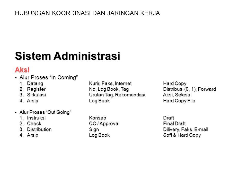 """HUBUNGAN KOORDINASI DAN JARINGAN KERJA Sistem Administrasi Aksi -Alur Proses """"In Coming"""" 1.DatangKurir, Faks, InternetHard Copy 2.RegisterNo, Log Book"""
