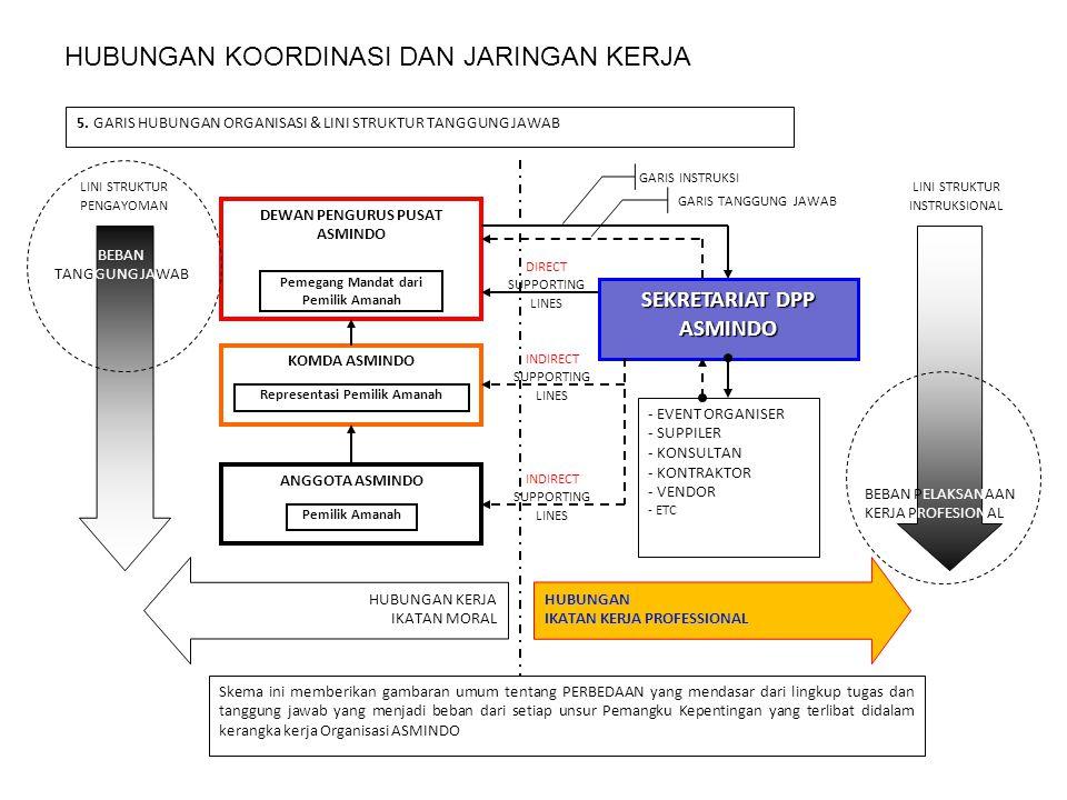 HUBUNGAN KOORDINASI DAN JARINGAN KERJA Langkah 3 – Distribusi Informasi Sarana Inti dari komunikasi adalah terdistribusikannya sebuah informasi.