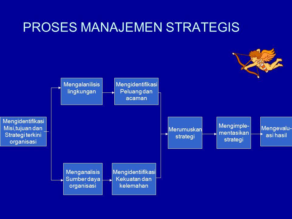 PROSES MANAJEMEN STRATEGIS Mengidentifikasi Misi,tujuan dan Strategi terkini organisasi Mengalanilisis lingkungan Mengidentifikasi Peluang dan acaman Menganalisis Sumber daya organisasi Mengidentiifikasi Kekuatan dan kelemahan Merumuskan strategi Mengimple- mentasikan strategi Mengevalu- asi hasil