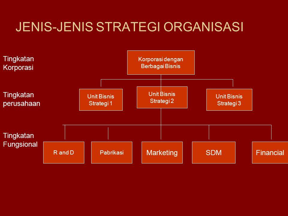 JENIS-JENIS STRATEGI ORGANISASI Korporasi dengan Berbagai Bisnis Unit Bisnis Strategi 1 Unit Bisnis Strategi 2 Unit Bisnis Strategi 3 R and DPabrikasi MarketingSDMFinancial Tingkatan Korporasi Tingkatan perusahaan Tingkatan Fungsional