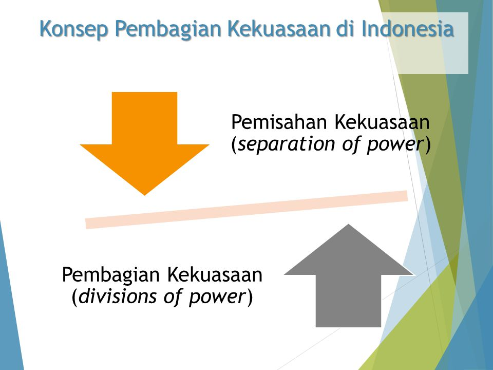 Konsep Pembagian Kekuasaan di Indonesia Pemisahan Kekuasaan (separation of power) Pembagian Kekuasaan (divisions of power)