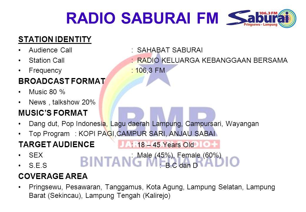 RADIO SABURAI FM STATION IDENTITY Audience Call: SAHABAT SABURAI Station Call: RADIO KELUARGA KEBANGGAAN BERSAMA Frequency: 106,3 FM BROADCAST FORMAT Music 80 % News, talkshow 20% MUSIC'S FORMAT Dang dut, Pop Indonesia, Lagu daerah Lampung, Campursari, Wayangan Top Program: KOPI PAGI,CAMPUR SARI, ANJAU SABAI TARGET AUDIENCE : 18 – 45 Years Old SEX: Male (45%), Female (60%) S.E.S: B.C dan D COVERAGE AREA Pringsewu, Pesawaran, Tanggamus, Kota Agung, Lampung Selatan, Lampung Barat (Sekincau), Lampung Tengah (Kalirejo)