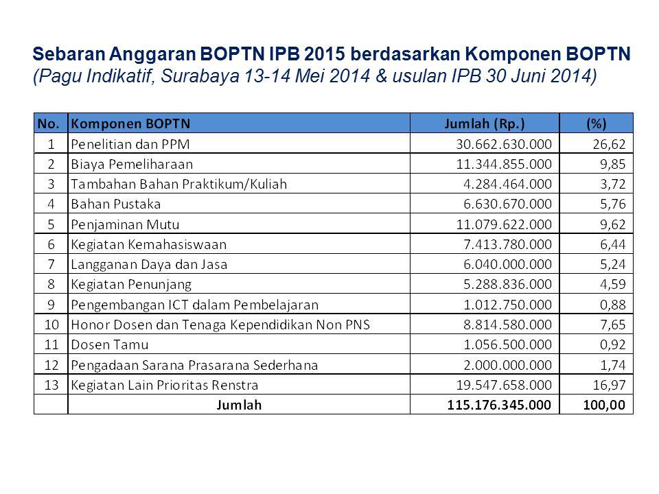 Sebaran Anggaran BOPTN IPB 2015 berdasarkan Komponen BOPTN (Pagu Indikatif, Surabaya 13-14 Mei 2014 & usulan IPB 30 Juni 2014)