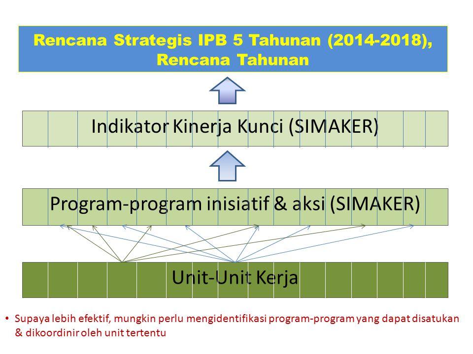Program-program inisiatif & aksi (SIMAKER) Rencana Strategis IPB 5 Tahunan (2014-2018), Rencana Tahunan Indikator Kinerja Kunci (SIMAKER) Unit-Unit Ke