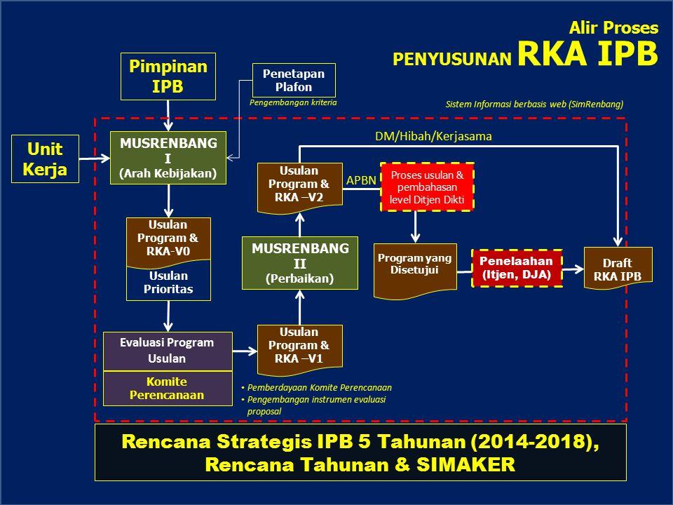 Alir Proses PENYUSUNAN RKA IPB Penetapan Plafon Unit Kerja Evaluasi Program Usulan Komite Perencanaan Rencana Strategis IPB 5 Tahunan (2014-2018), Ren