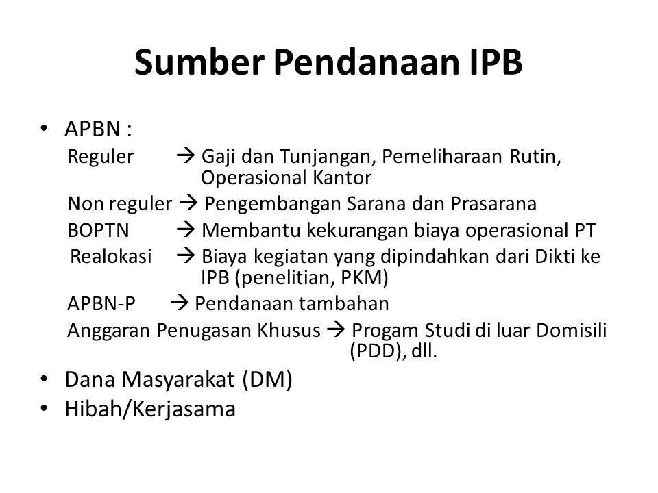 Sumber Pendanaan IPB APBN : Reguler  Gaji dan Tunjangan, Pemeliharaan Rutin, Operasional Kantor Non reguler  Pengembangan Sarana dan Prasarana BOPTN