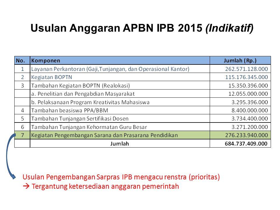 Usulan Anggaran APBN IPB 2015 (Indikatif) Usulan Pengembangan Sarpras IPB mengacu renstra (prioritas)  Tergantung ketersediaan anggaran pemerintah