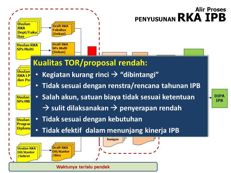 Mekanisme Peyusunan TOR 2015 Pada SIMRENBANG 1.Kandir/LPPM/PPK melakukan entri TOR (bersama) 2.Unit Kerja (Fak, Dept, Kandir) melakukan shoping list TOR (bersama) jika ada kegiatan unit yang sesuai dengan TOR (bersama).
