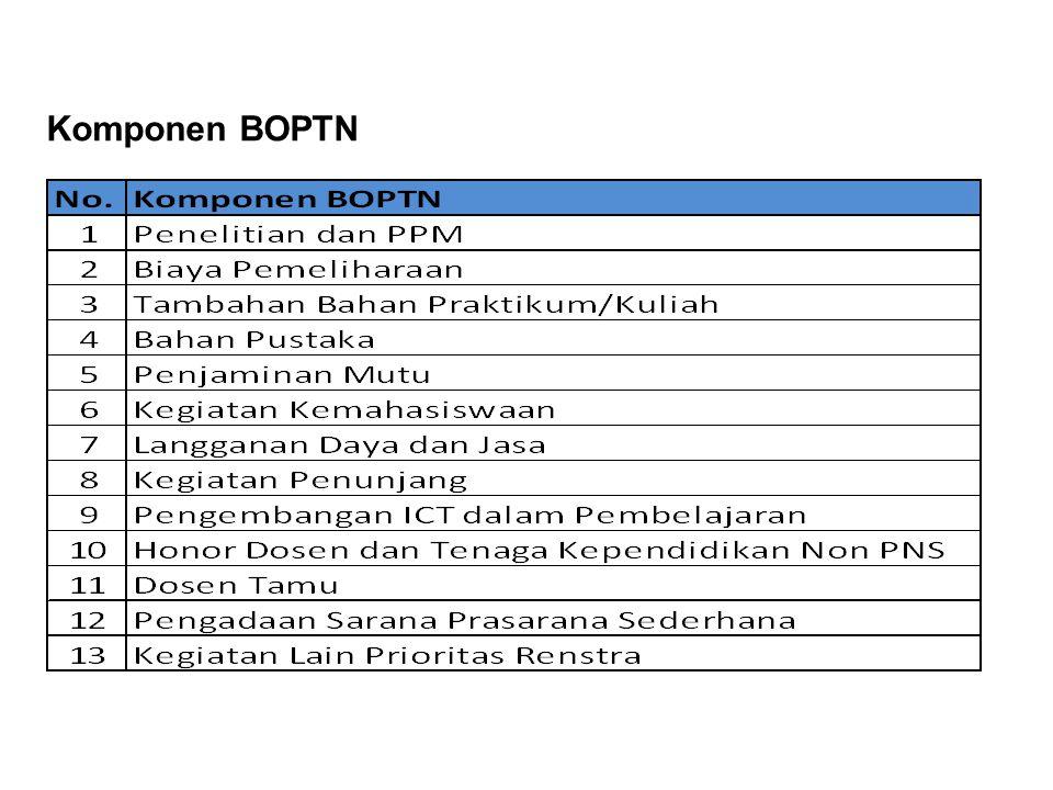 Output Kegiatan BOPTN