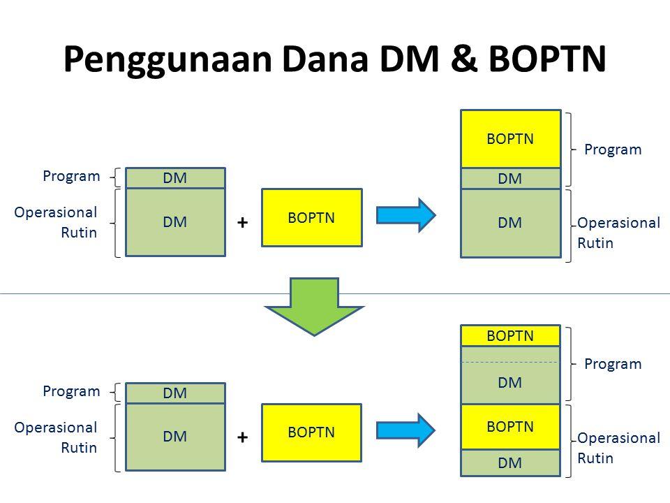 Penggunaan Dana DM & BOPTN DM BOPTN + DM Operasional Rutin Program Operasional Rutin BOPTN Program DM BOPTN + DM BOPTN Operasional Rutin Program Opera