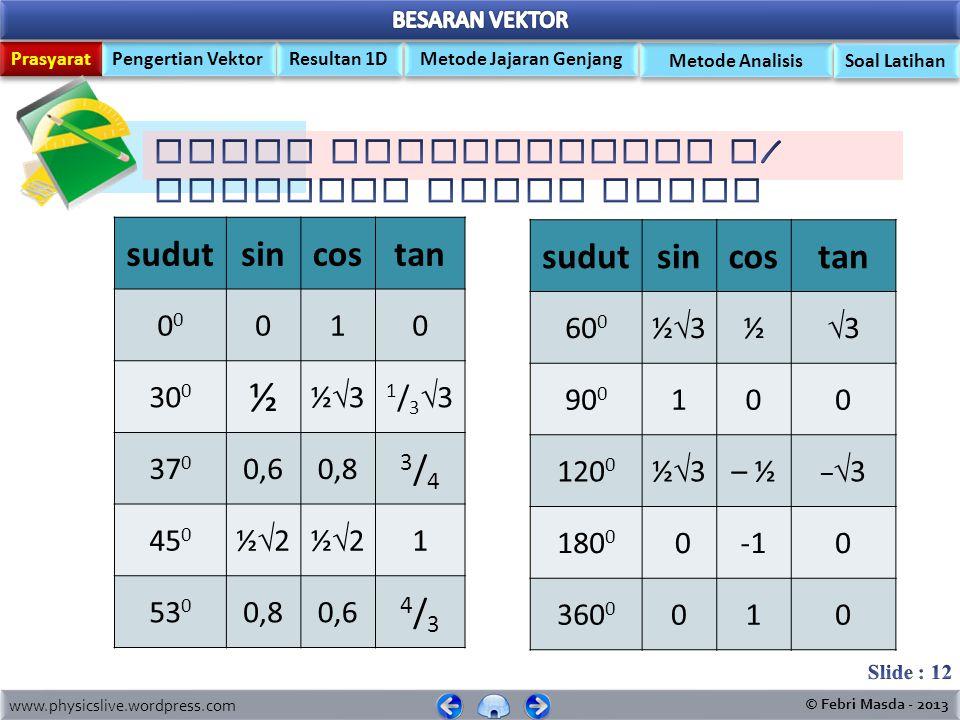 Prasyarat Pengertian Vektor Metode Jajaran Genjang Resultan 1D Metode Analisis www.physicslive.wordpress.com © Febri Masda - 2013 Soal Latihan  3 = 1