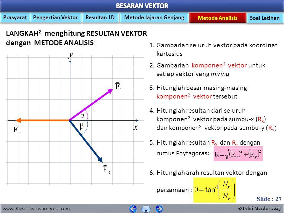 www.physicslive.wordpress.com © Febri Masda - 2013 Prasyarat Pengertian Vektor Metode Jajaran Genjang Resultan 1D Metode Analisis Soal Latihan Resulta