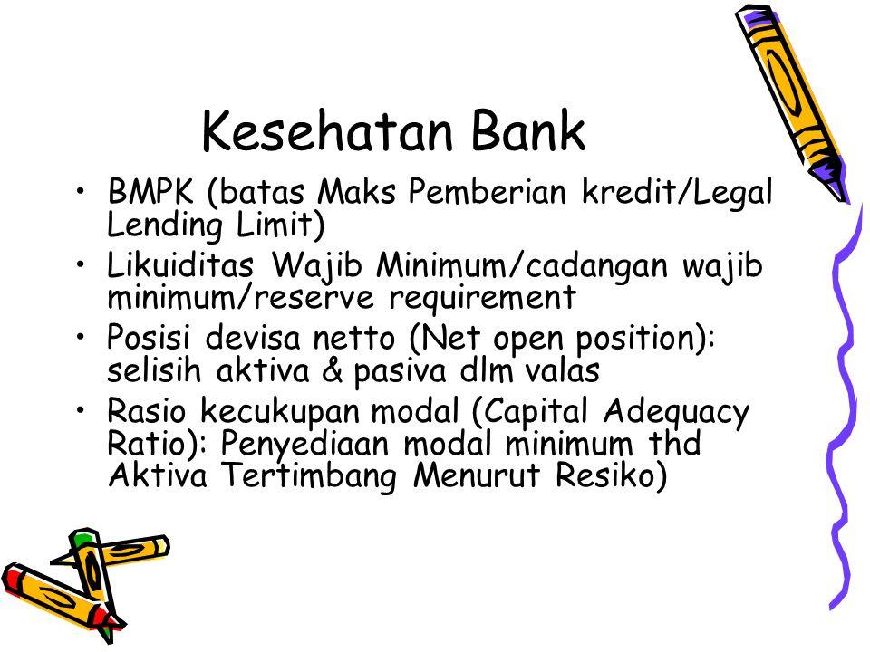 Kesehatan Bank Loan to Deposit Ratio (LDR): kredit berbanding dana pihak ketiga Return on Asset & Return on Equity