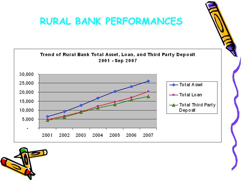 RURAL BANK PERFORMANCES