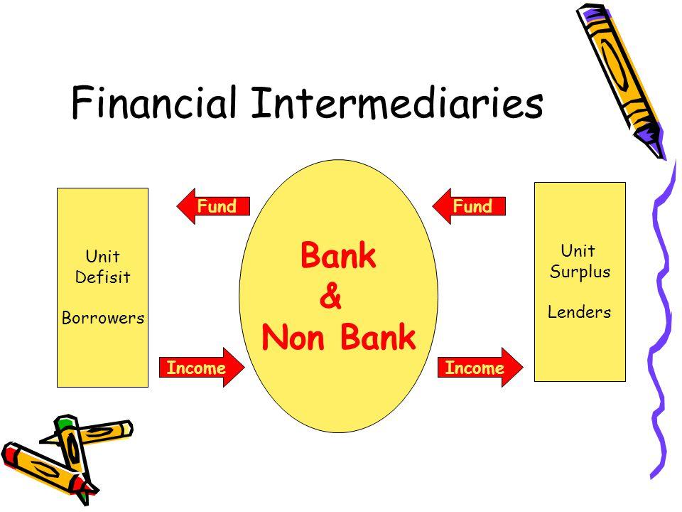 Financial Intermediaries Unit Defisit Borrowers Unit Surplus Lenders Bank & Non Bank Fund Income
