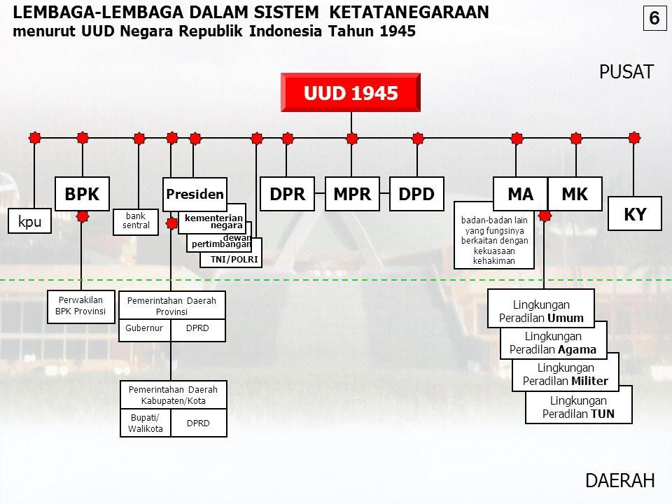 BAB I. BENTUK DAN KEDAULATAN Negara Indonesia ialah Negara Kesatuan, yang berbentuk Republik [Pasal 1 (1)] Negara Indonesia adalah negara hukum [Pasal