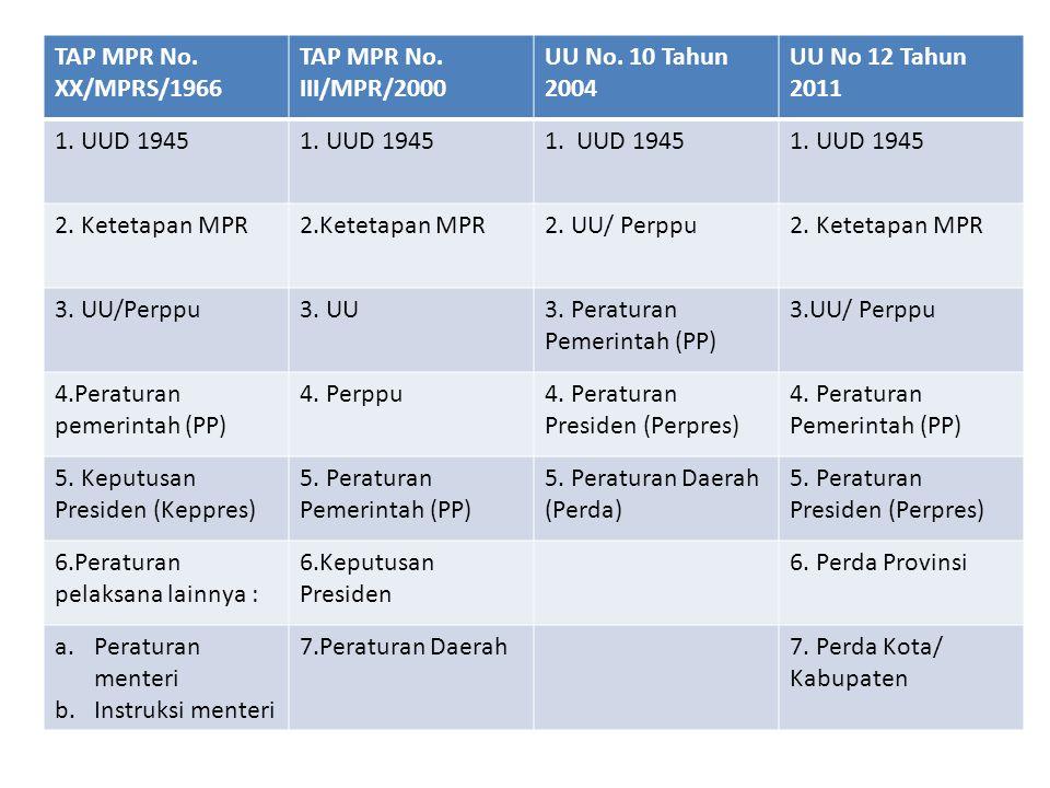 TAP MPR No. XX/MPRS/1966 TAP MPR No. III/MPR/2000 UU No. 10 Tahun 2004 UU No 12 Tahun 2011 1. UUD 1945 2. Ketetapan MPR 2. UU/ Perppu2. Ketetapan MPR