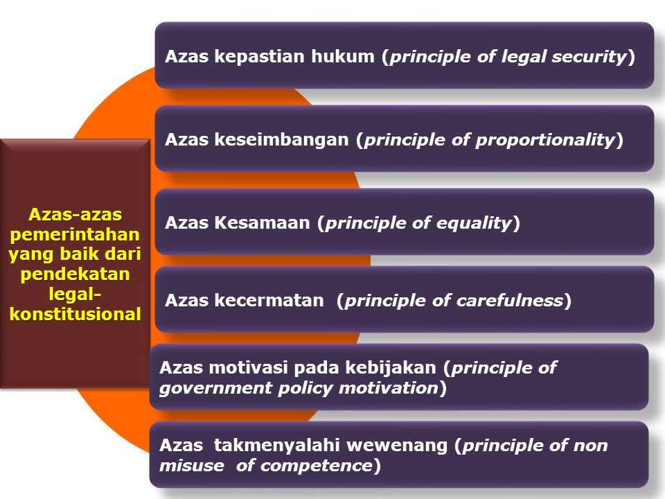 Azas-azas pemerintahan yang baik dari pendekatan legal- konstitusional Azas kepastian hukum (principle of legal security) Azas keseimbangan (principle