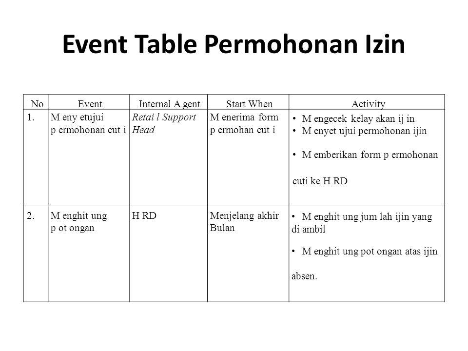 Event Table Permohonan Izin NoEventInternal A gentStart WhenActivity 1. M eny etujui p ermohonan cut i Retai l Support Head M enerima form p ermohan c