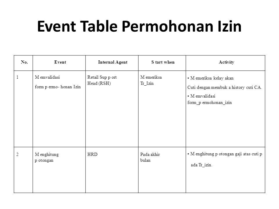 Event Table Permohonan Izin No.EventInternal AgentS tart whenActivity 1M emvalidasi form p ermo- honan Izin Retail Sup p ort Head (RSH) M emeriksa Tr_