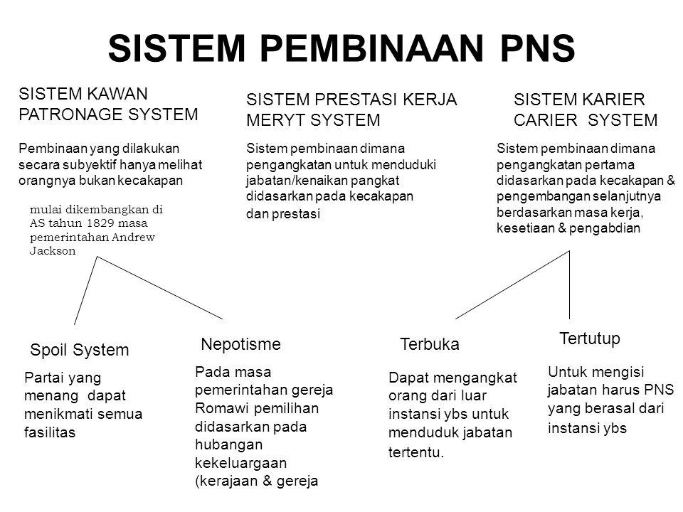 SISTEM PEMBINAAN PNS SISTEM KAWAN PATRONAGE SYSTEM SISTEM KARIER CARIER SYSTEM SISTEM PRESTASI KERJA MERYT SYSTEM Pembinaan yang dilakukan secara suby
