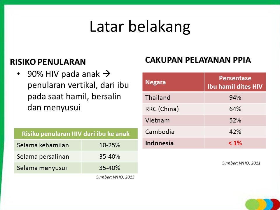Latar belakang RISIKO PENULARAN 90% HIV pada anak  penularan vertikal, dari ibu pada saat hamil, bersalin dan menyusui CAKUPAN PELAYANAN PPIA Negara