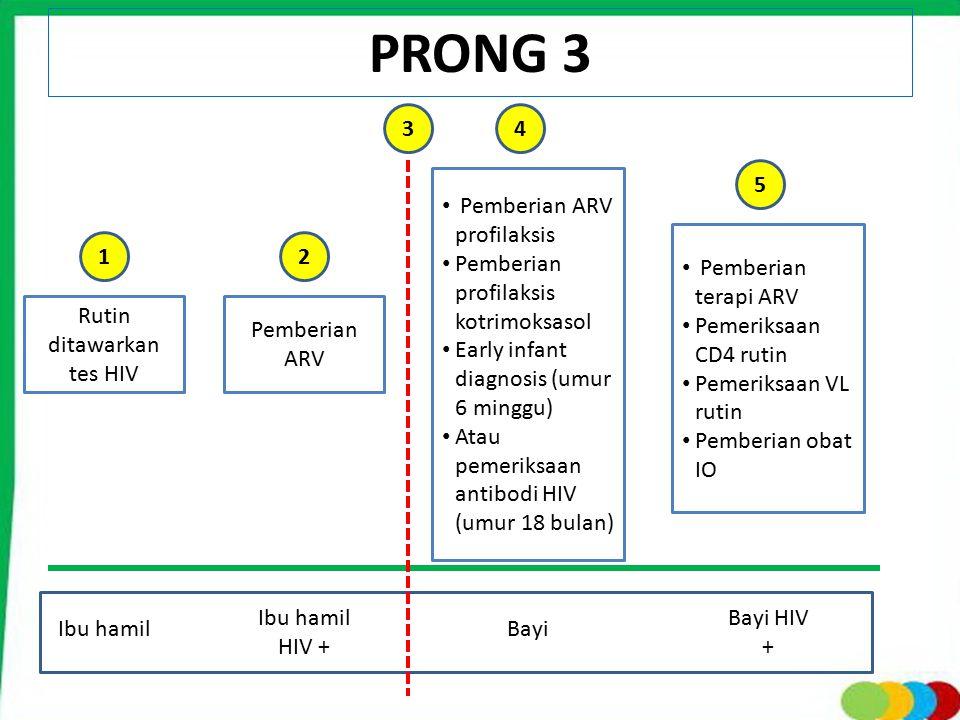 PRONG 3 Ibu hamil Rutin ditawarkan tes HIV Ibu hamil HIV + Bayi Bayi HIV + Pemberian ARV Pemberian ARV profilaksis Pemberian profilaksis kotrimoksasol