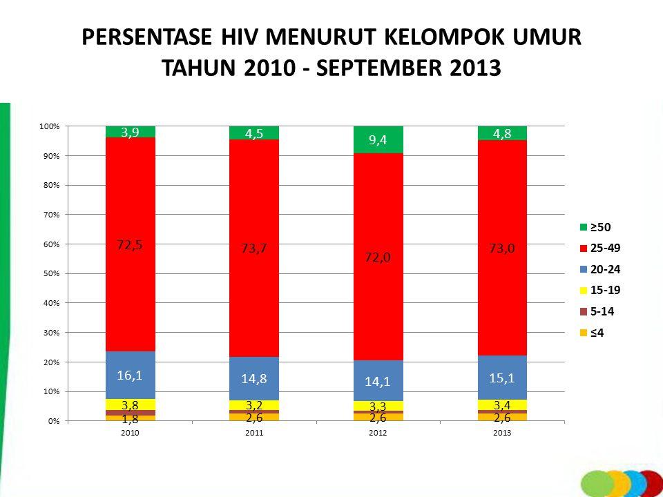 PERSENTASE HIV MENURUT KELOMPOK UMUR TAHUN 2010 - SEPTEMBER 2013