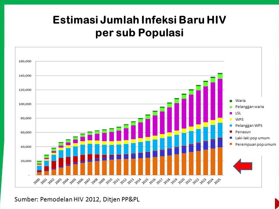 Estimasi Jumlah Infeksi Baru HIV per sub Populasi Sumber: Pemodelan HIV 2012, Ditjen PP&PL Waria Pelanggan waria LSL WPS Pelanggan WPS Penasun Laki-la