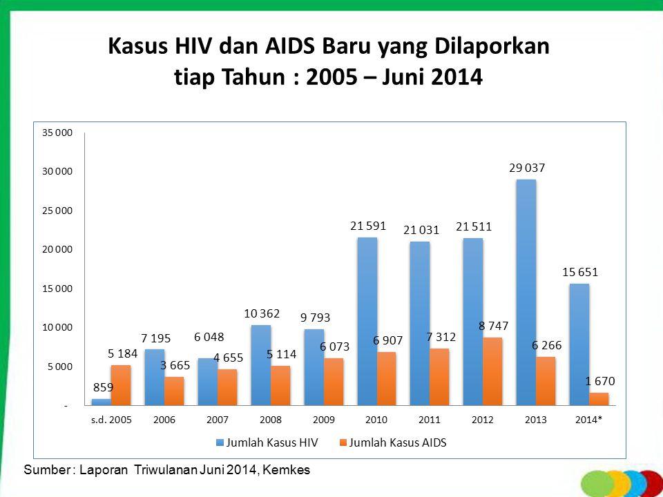 Pentingnya PPIA Sebagian ODHA perempuan : usia subur, 90% penularan terjadi pada waktu perinatal, Anak akan menjadi yatim piatu, Anak dengan HIV (+) : gangguan tumbuh kembang, Stigma sosial bagi anak dengan HIV.