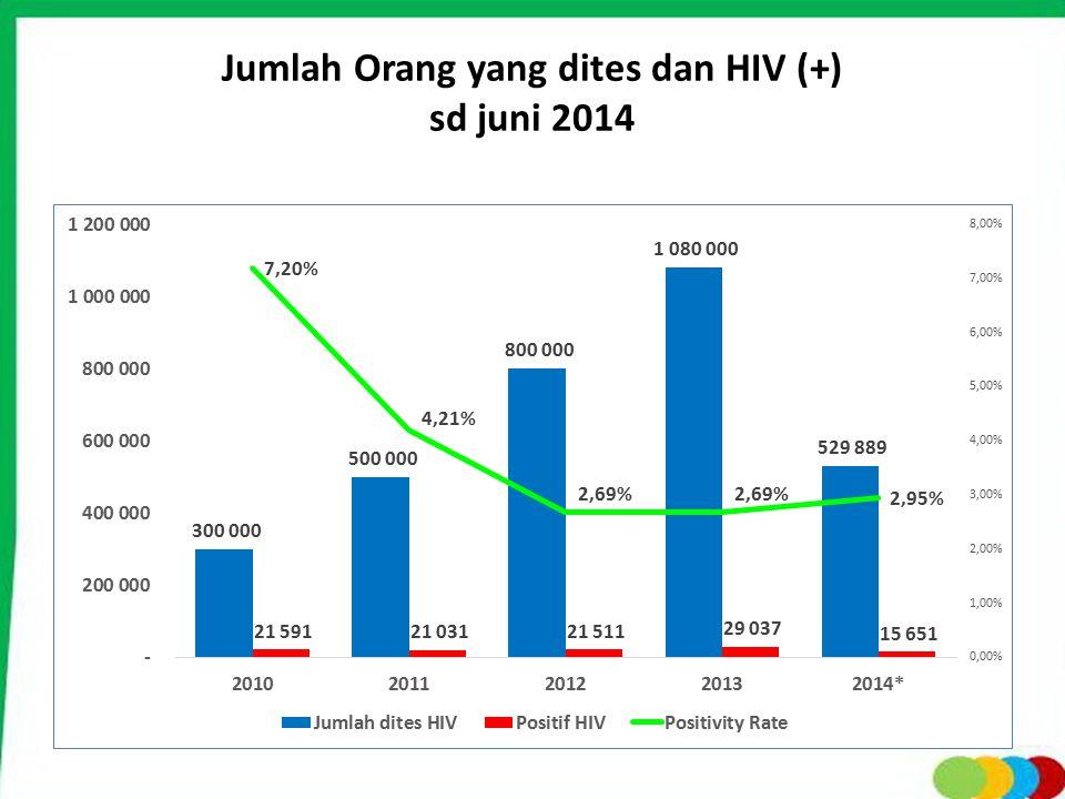 Jumlah Orang yang dites dan HIV (+) sd juni 2014 Sumber : Laporan Triwulanan Juni 2014, Kemkes
