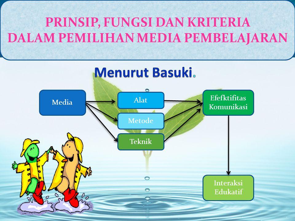 PRINSIP, FUNGSI DAN KRITERIA DALAM PEMILIHAN MEDIA PEMBELAJARAN Media Alat Metode Teknik Efefktifitas Komunikasi Interaksi Edukatif