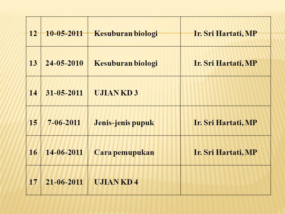 1210-05-2011Kesuburan biologiIr.Sri Hartati, MP 1324-05-2010Kesuburan biologiIr.