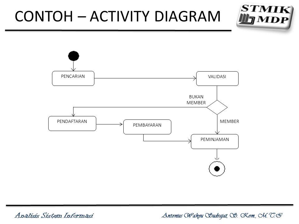 Analisis Sistem Informasi Antonius Wahyu Sudrajat, S. Kom., M.T.I CONTOH – ACTIVITY DIAGRAM PENCARIAN VALIDASI PENDAFTARAN PEMBAYARAN PEMINJAMAN MEMBE