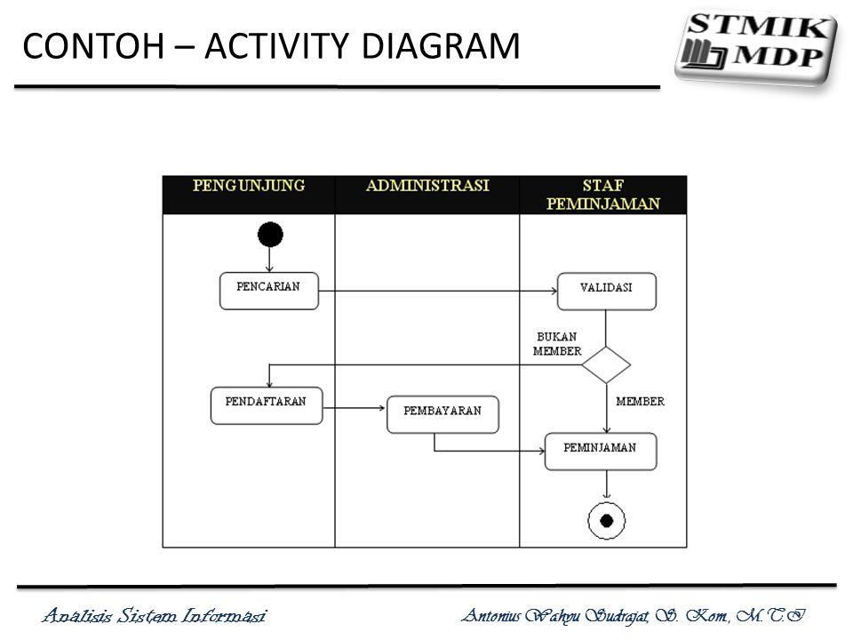Analisis Sistem Informasi Antonius Wahyu Sudrajat, S. Kom., M.T.I CONTOH – ACTIVITY DIAGRAM