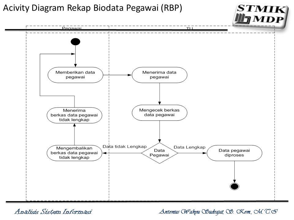 Analisis Sistem Informasi Antonius Wahyu Sudrajat, S. Kom., M.T.I Acivity Diagram Rekap Biodata Pegawai (RBP)
