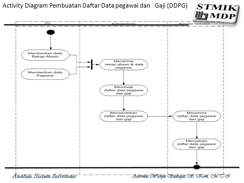 Analisis Sistem Informasi Antonius Wahyu Sudrajat, S. Kom., M.T.I Activity Diagram Pembuatan Daftar Data pegawai dan Gaji (DDPG)
