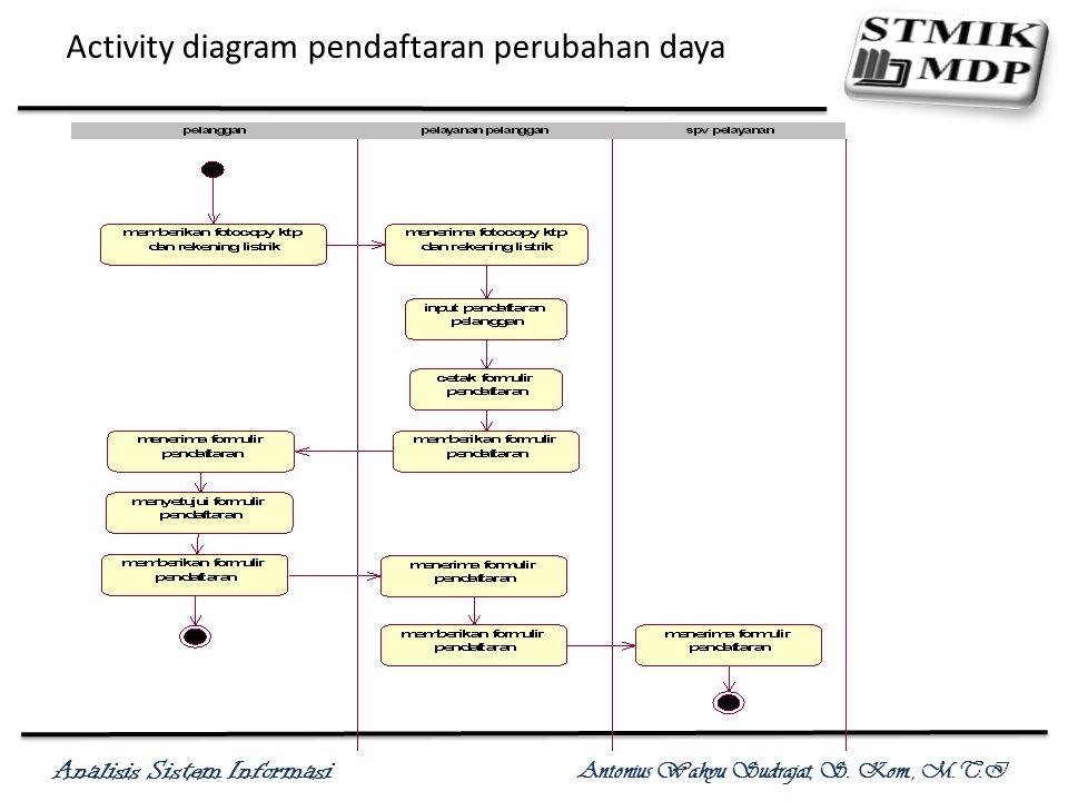 Analisis Sistem Informasi Antonius Wahyu Sudrajat, S. Kom., M.T.I Activity diagram pendaftaran perubahan daya