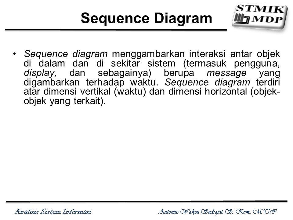 Analisis Sistem Informasi Antonius Wahyu Sudrajat, S. Kom., M.T.I Sequence Diagram Sequence diagram menggambarkan interaksi antar objek di dalam dan d